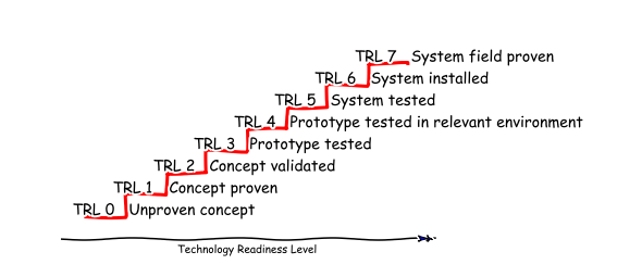 Technology Readiness Level diagram