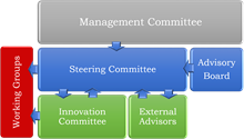 committee-structures